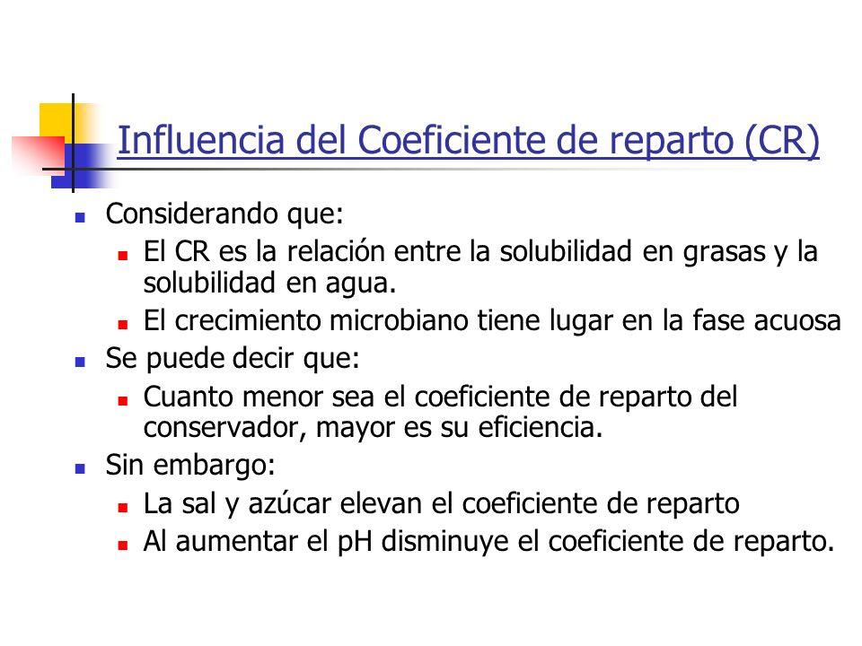 Influencia del Coeficiente de reparto (CR)