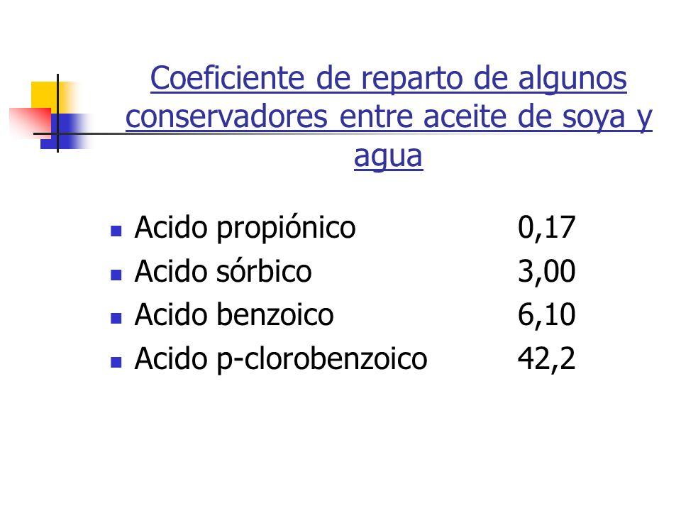 Coeficiente de reparto de algunos conservadores entre aceite de soya y agua