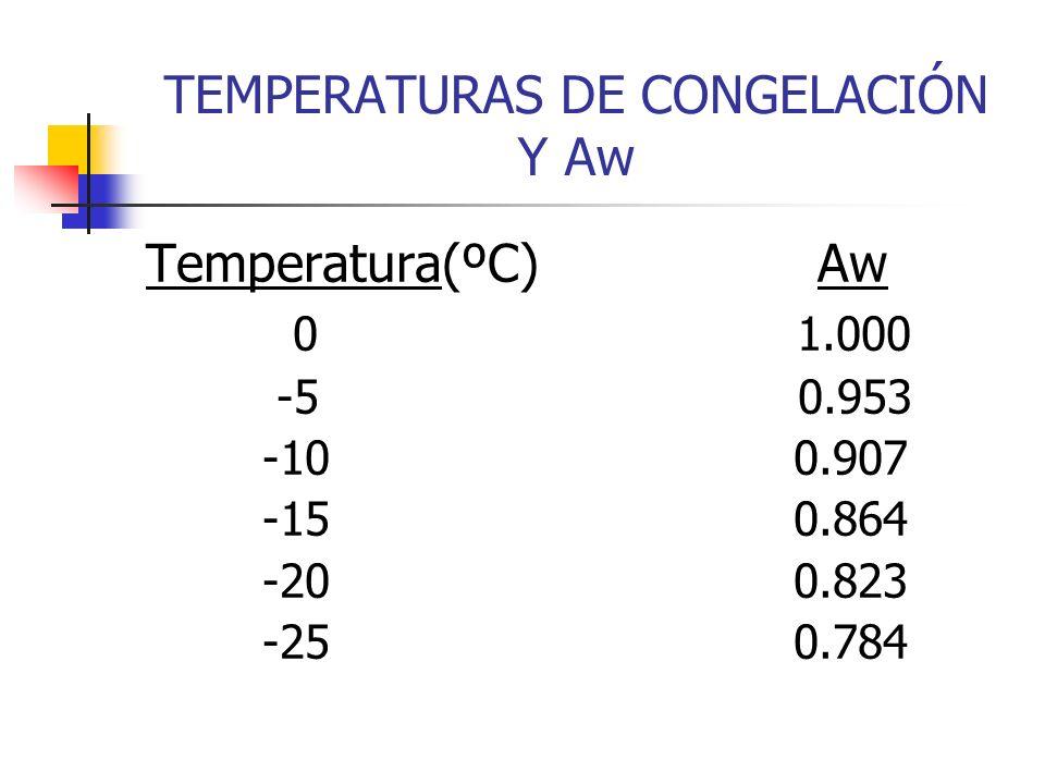 TEMPERATURAS DE CONGELACIÓN Y Aw