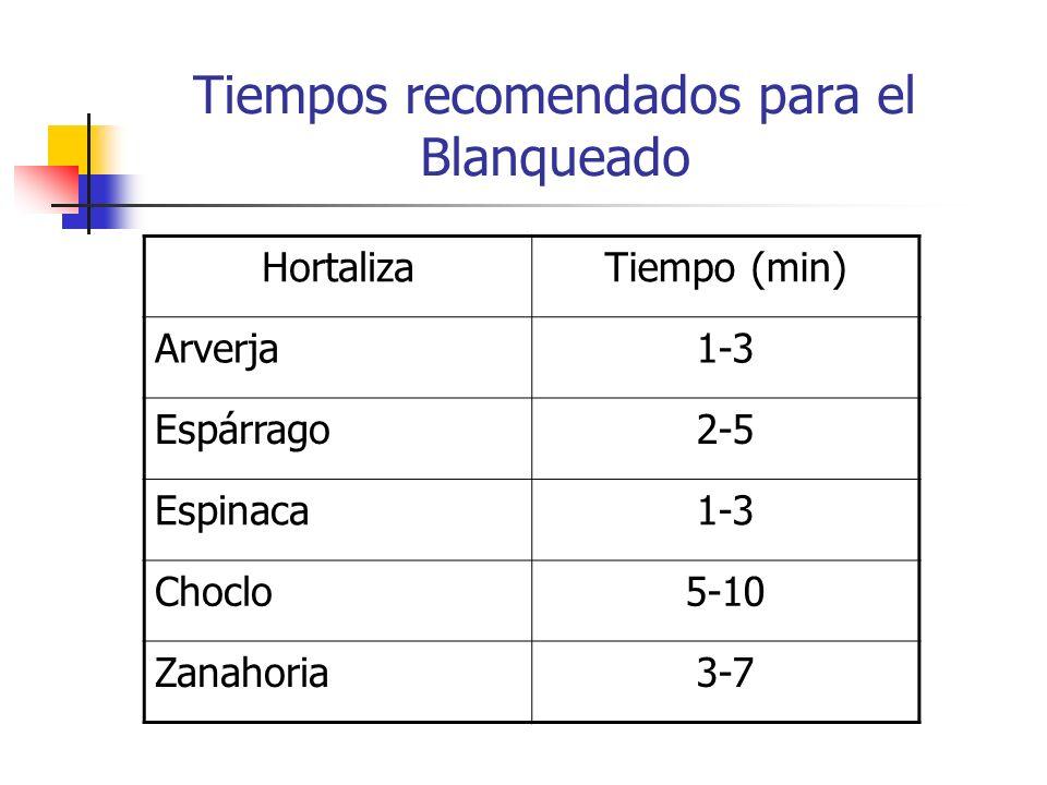 Tiempos recomendados para el Blanqueado