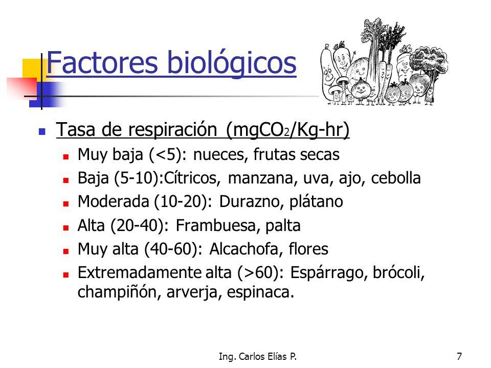 Factores biológicos Tasa de respiración (mgCO2/Kg-hr)