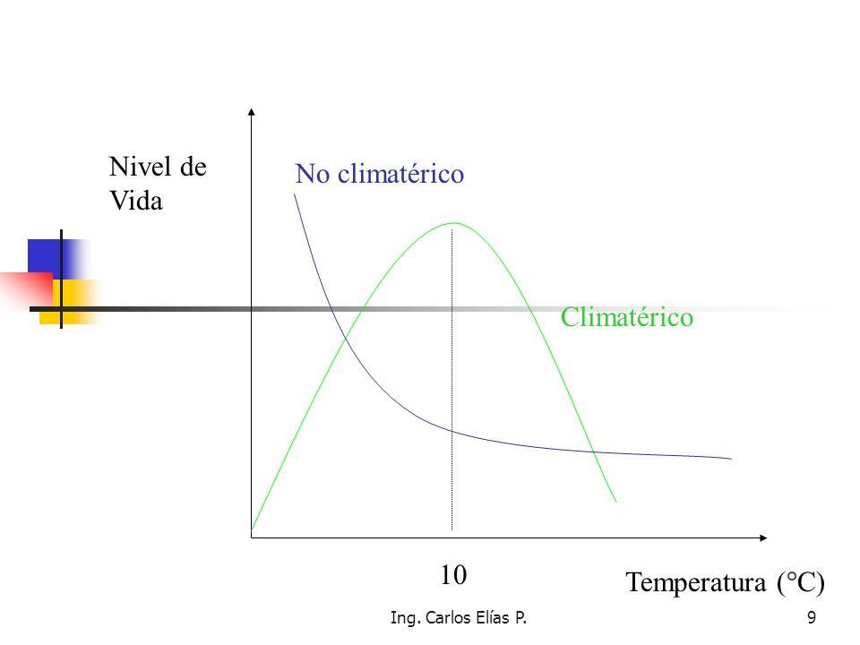 Nivel de Vida No climatérico Climatérico 10 Temperatura (°C)