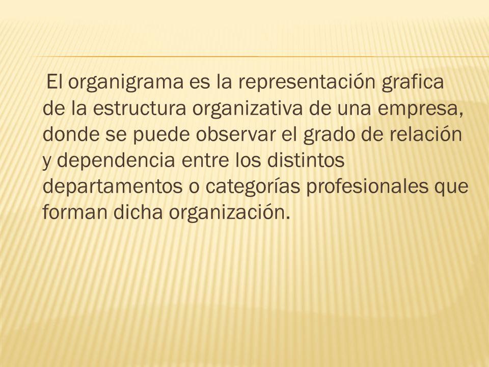 El organigrama es la representación grafica de la estructura organizativa de una empresa, donde se puede observar el grado de relación y dependencia entre los distintos departamentos o categorías profesionales que forman dicha organización.