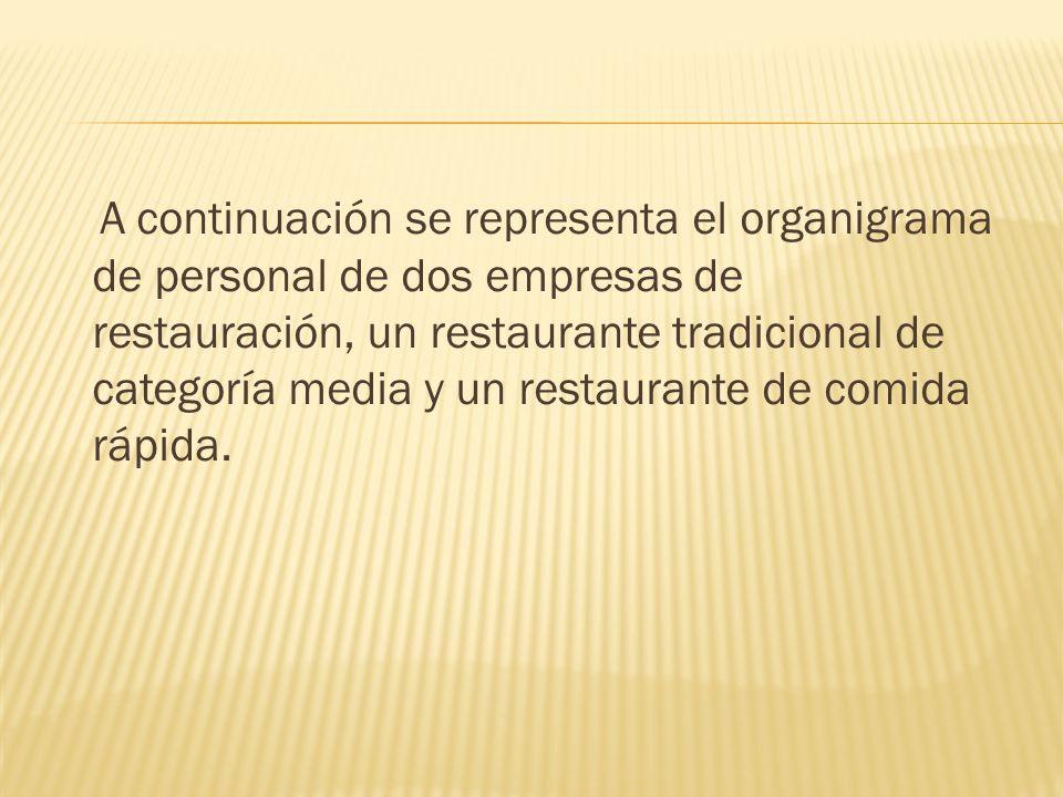 A continuación se representa el organigrama de personal de dos empresas de restauración, un restaurante tradicional de categoría media y un restaurante de comida rápida.