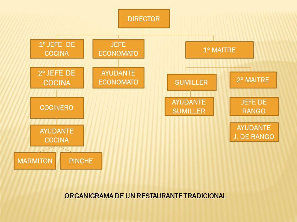 DIRECTOR1º JEFE DE COCINA. JEFE ECONOMATO. 1º MAITRE. 2º JEFE DE COCINA. AYUDANTE ECONOMATO. 2º MAITRE.