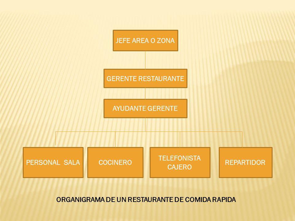 JEFE AREA O ZONA GERENTE RESTAURANTE. AYUDANTE GERENTE. PERSONAL SALA. COCINERO. TELEFONISTA CAJERO.
