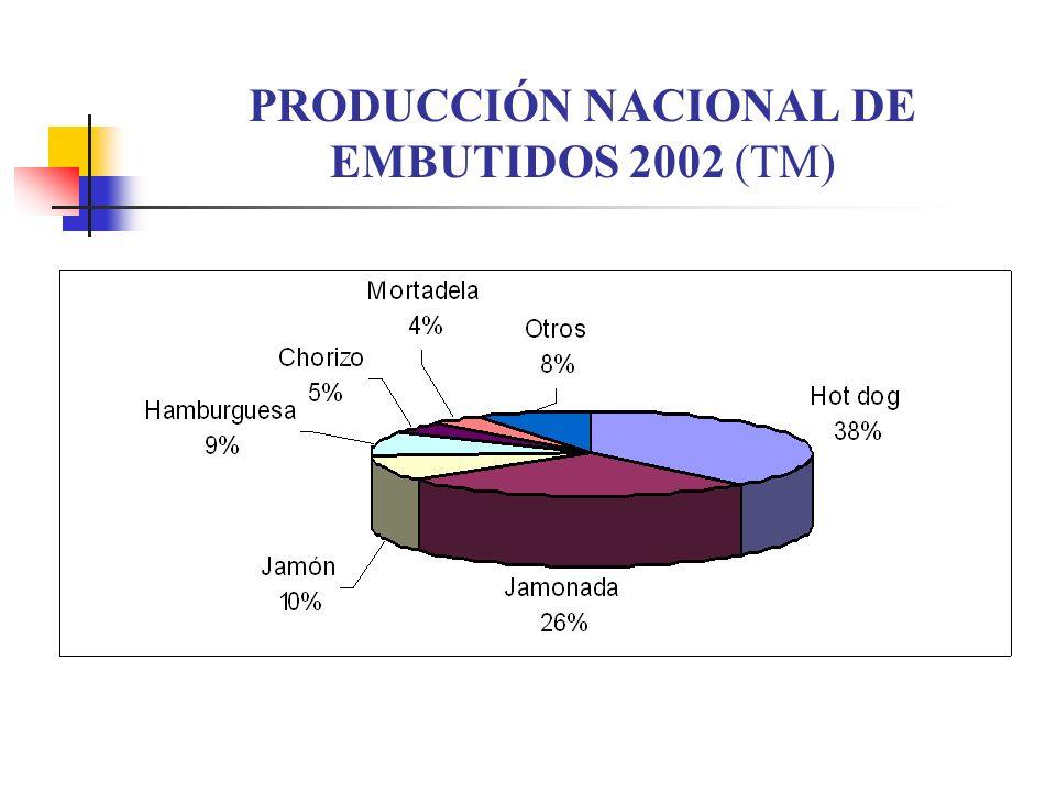 PRODUCCIÓN NACIONAL DE EMBUTIDOS 2002 (TM)