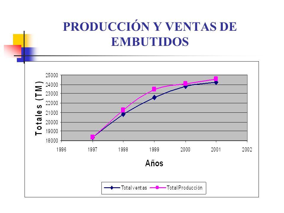 PRODUCCIÓN Y VENTAS DE EMBUTIDOS