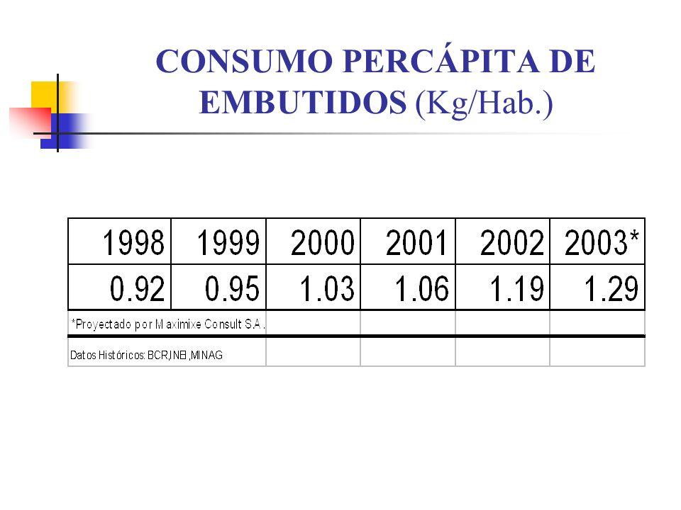CONSUMO PERCÁPITA DE EMBUTIDOS (Kg/Hab.)