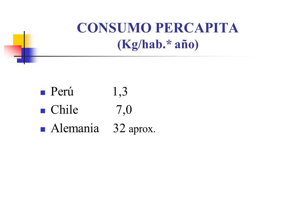 CONSUMO PERCAPITA (Kg/hab.* año)