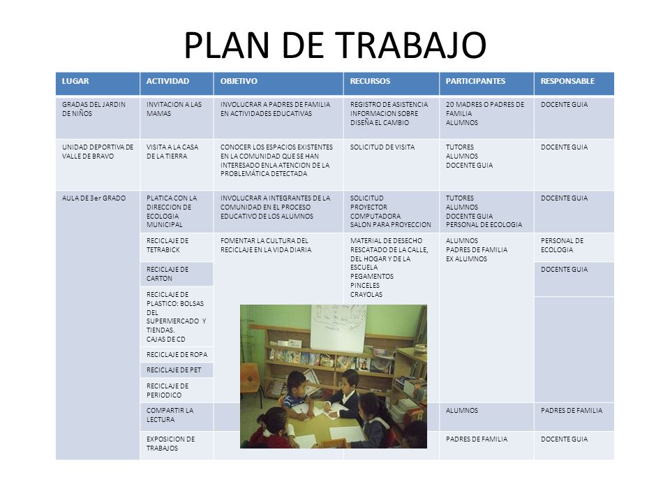 PLAN DE TRABAJO LUGAR ACTIVIDAD OBJETIVO RECURSOS PARTICIPANTES