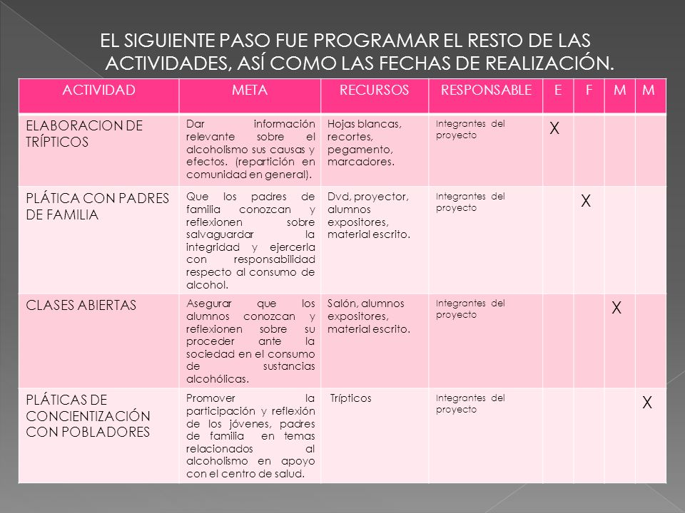 EL SIGUIENTE PASO FUE PROGRAMAR EL RESTO DE LAS ACTIVIDADES, ASÍ COMO LAS FECHAS DE REALIZACIÓN.