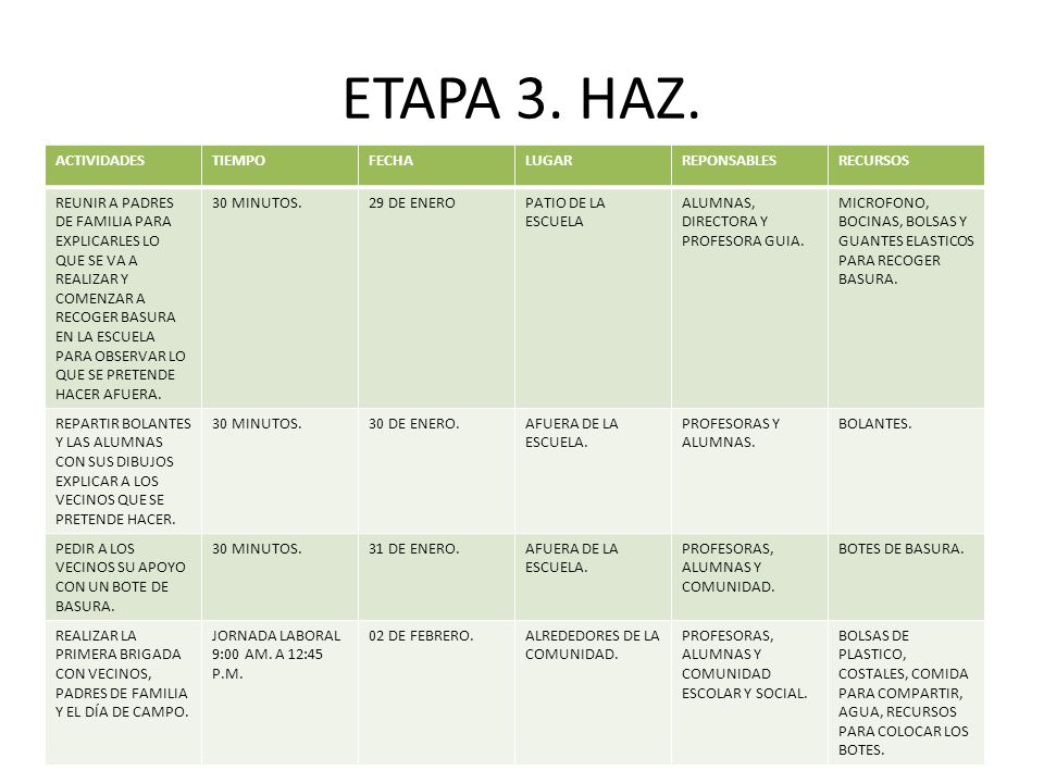 ETAPA 3. HAZ. ACTIVIDADES TIEMPO FECHA LUGAR REPONSABLES RECURSOS