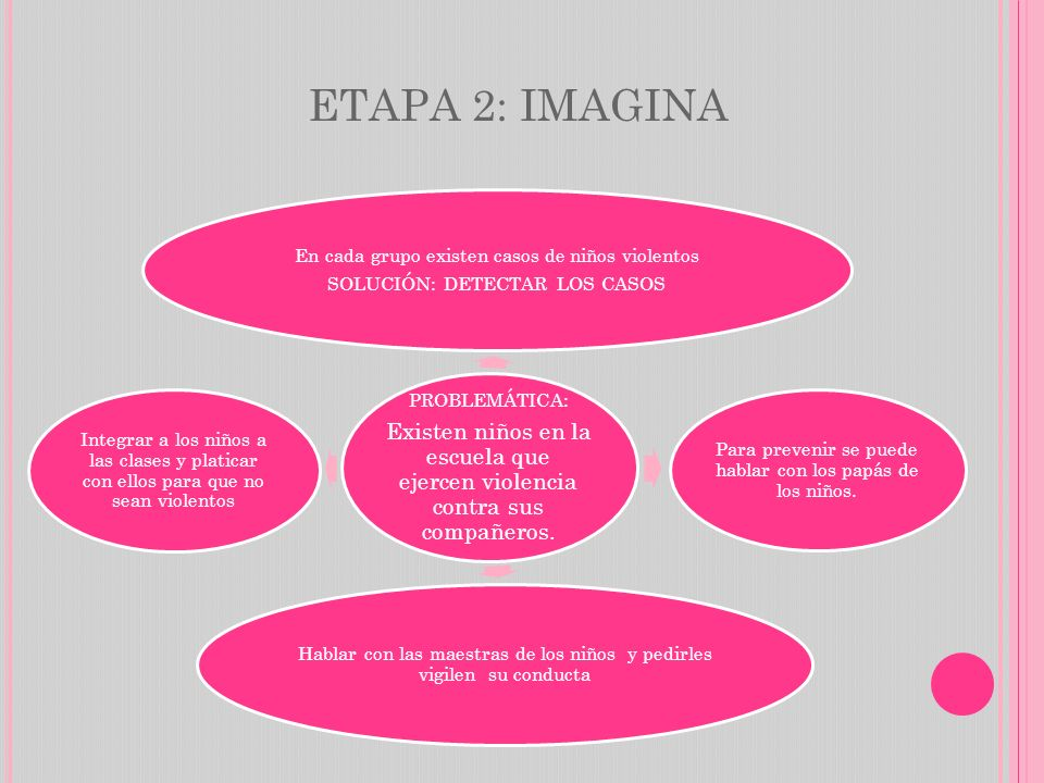 ETAPA 2: IMAGINA PROBLEMÁTICA: Existen niños en la escuela que ejercen violencia contra sus compañeros.