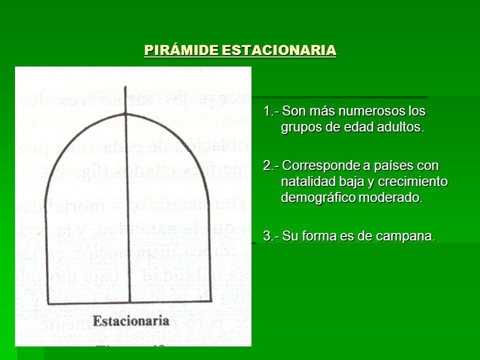 PIRÁMIDE ESTACIONARIA