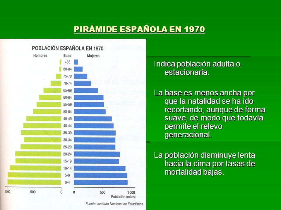 PIRÁMIDE ESPAÑOLA EN 1970 Indica población adulta o estacionaria.