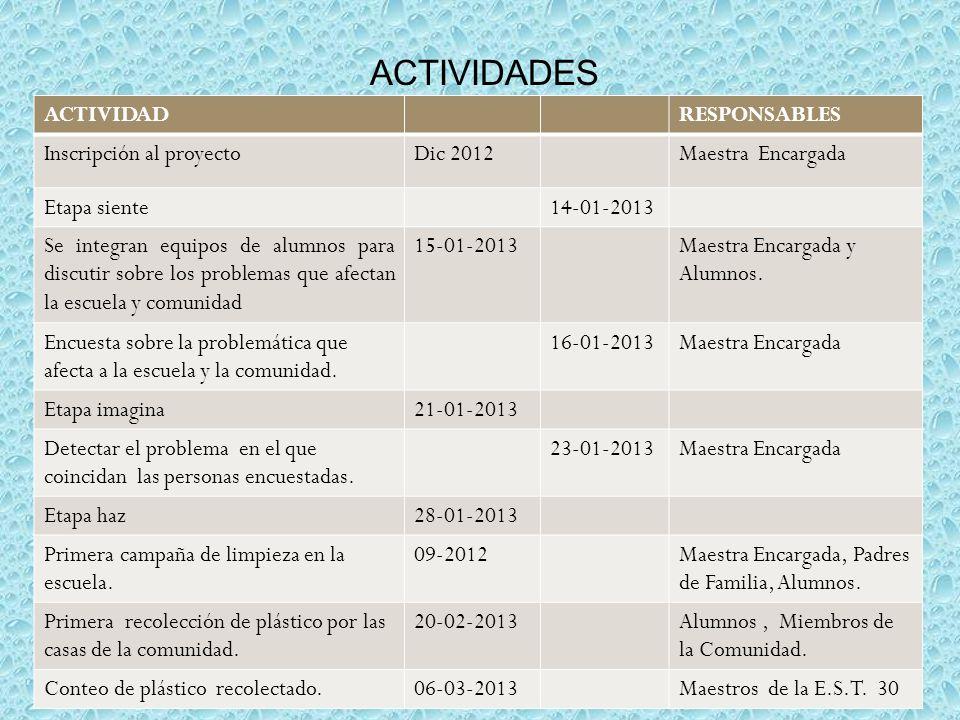 ACTIVIDADES ACTIVIDAD RESPONSABLES Inscripción al proyecto Dic 2012
