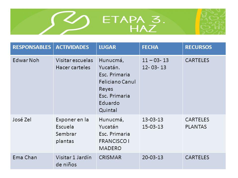 RESPONSABLESACTIVIDADES. LUGAR. FECHA. RECURSOS. Edwar Noh. Visitar escuelas. Hacer carteles. Hunucmá, Yucatán.
