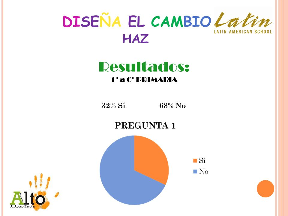DISEÑA EL CAMBIO HAZ Resultados: 1° a 6° PRIMARIA 32% Sí 68% No