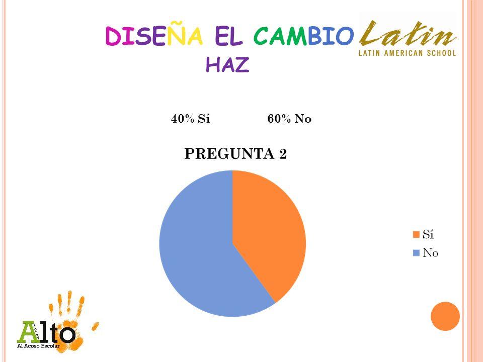 DISEÑA EL CAMBIO HAZ 40% Sí 60% No