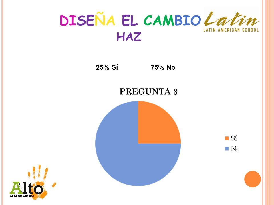 DISEÑA EL CAMBIO HAZ 25% Sí 75% No