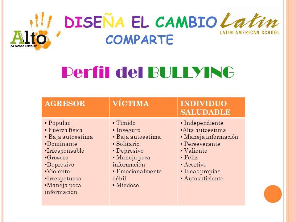 Perfil del BULLYING DISEÑA EL CAMBIO COMPARTE AGRESOR VÍCTIMA