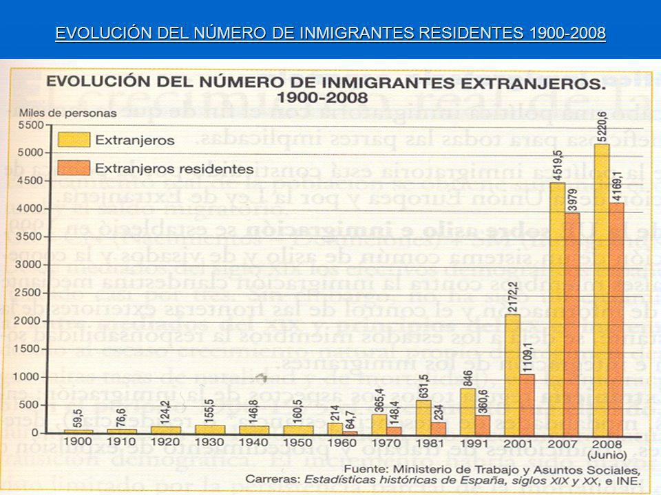 EVOLUCIÓN DEL NÚMERO DE INMIGRANTES RESIDENTES 1900-2008