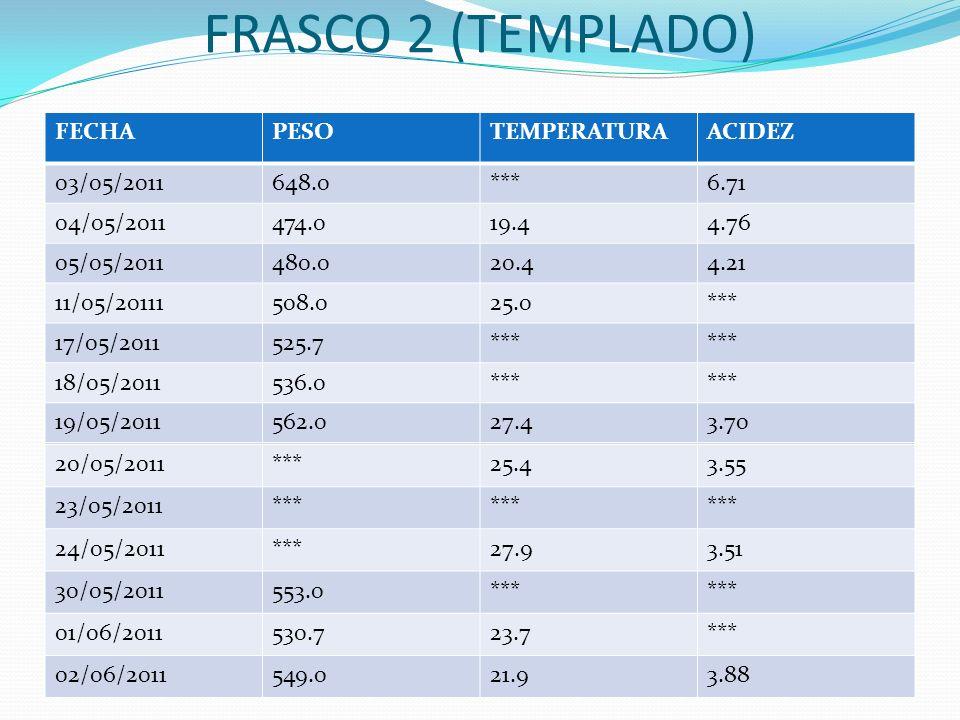 FRASCO 2 (TEMPLADO) FECHA PESO TEMPERATURA ACIDEZ 03/05/2011 648.0 ***