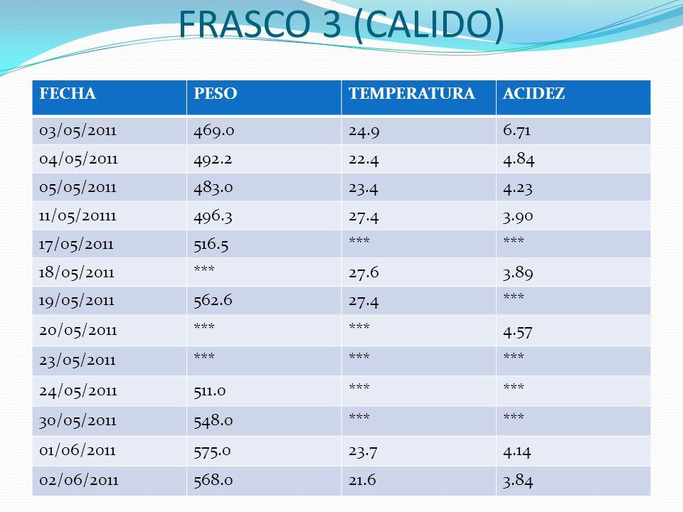 FRASCO 3 (CALIDO) FECHA PESO TEMPERATURA ACIDEZ 03/05/2011 469.0 24.9
