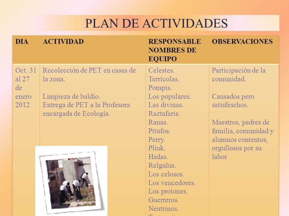 PLAN DE ACTIVIDADES DIA ACTIVIDAD RESPONSABLE NOMBRES DE EQUIPO