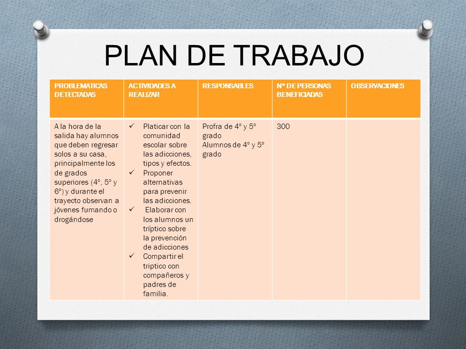 PLAN DE TRABAJO PROBLEMATICAS DETECTADAS. ACTIVIDADES A REALIZAR. RESPONSABLES. Nº DE PERSONAS BENEFICIADAS.
