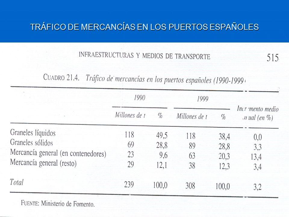 TRÁFICO DE MERCANCÍAS EN LOS PUERTOS ESPAÑOLES