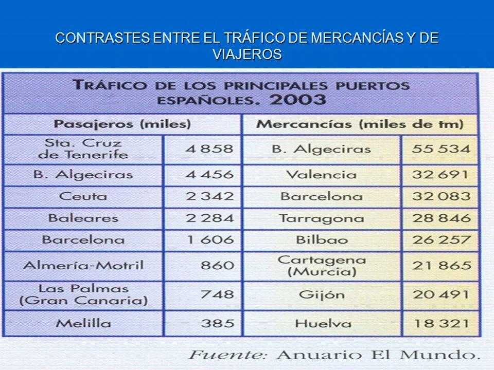 CONTRASTES ENTRE EL TRÁFICO DE MERCANCÍAS Y DE VIAJEROS