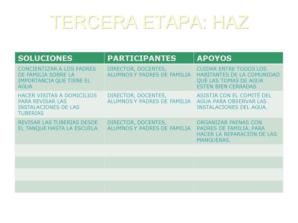 TERCERA ETAPA: HAZ SOLUCIONES PARTICIPANTES APOYOS