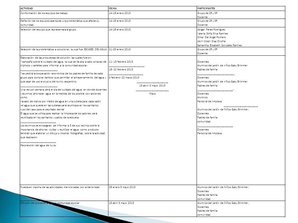 Conformación de los equipos de trabajo 14-18 enero 2013