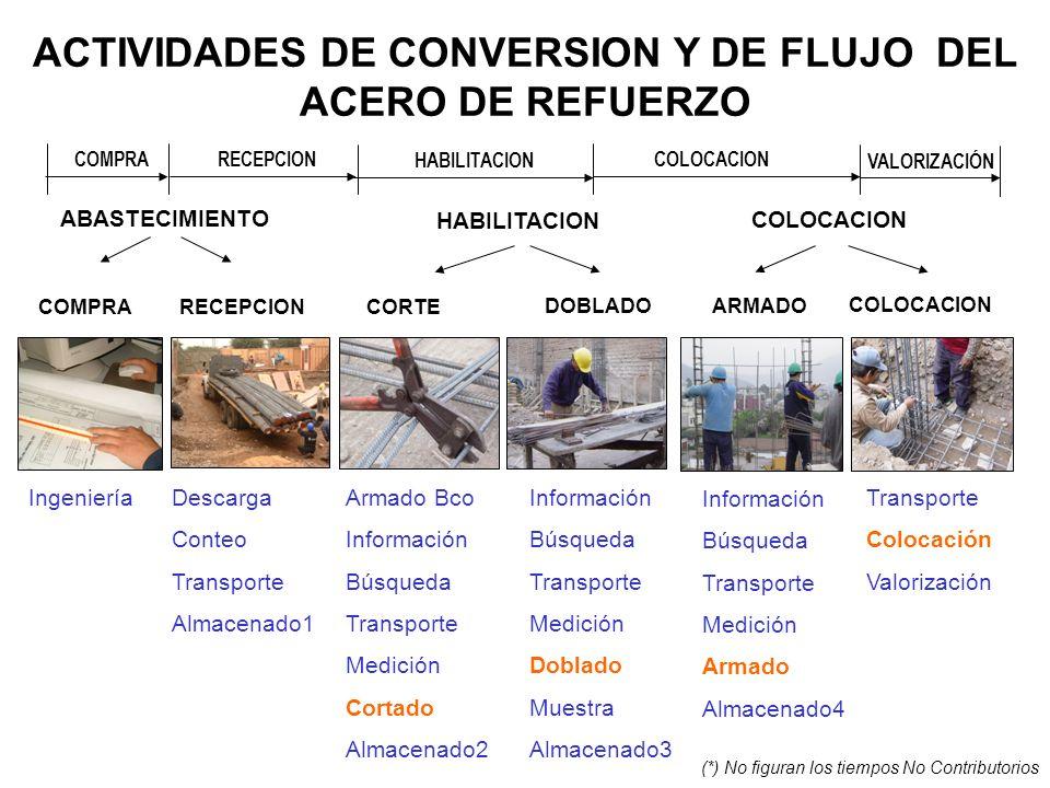 ACTIVIDADES DE CONVERSION Y DE FLUJO DEL ACERO DE REFUERZO