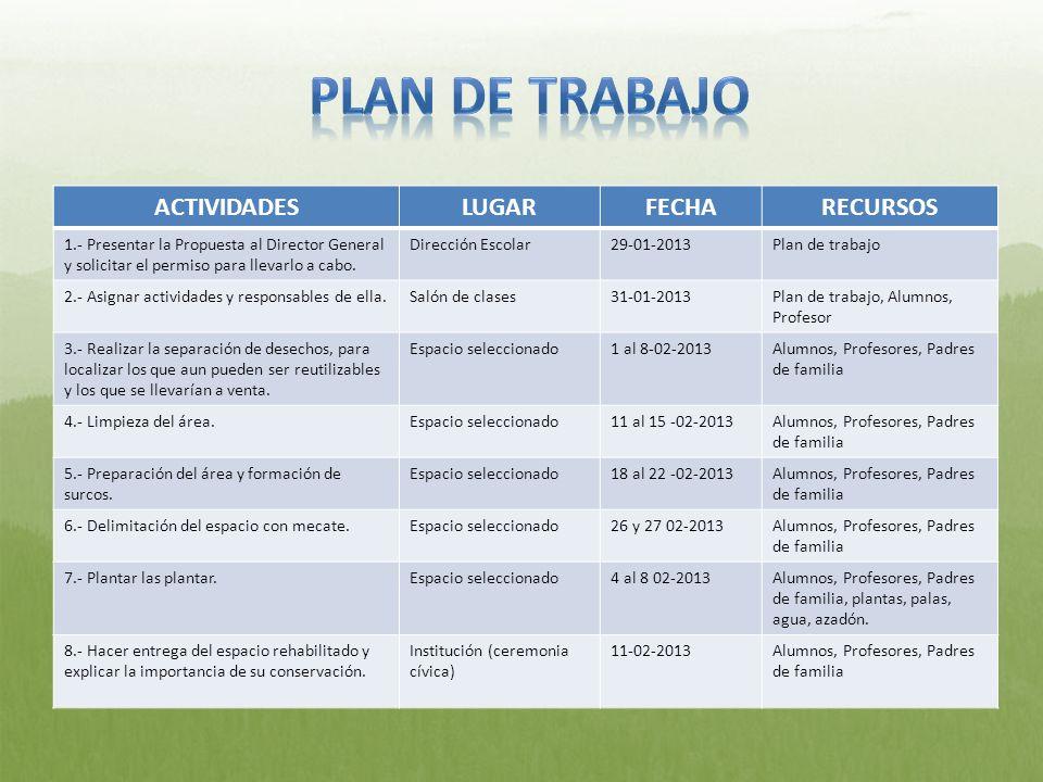 PLAN DE TRABAJO ACTIVIDADES LUGAR FECHA RECURSOS