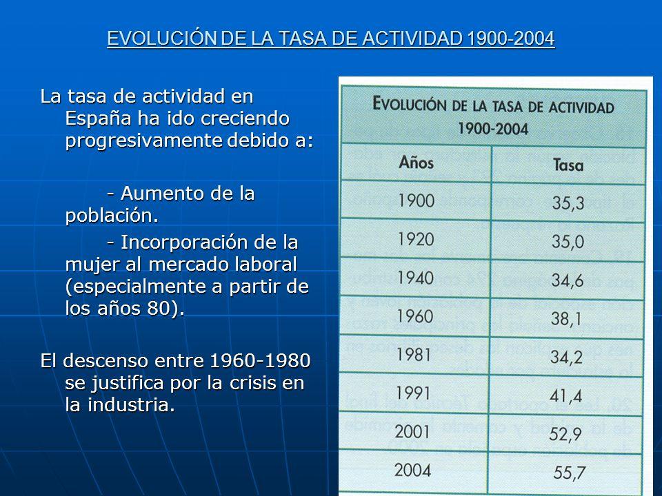 EVOLUCIÓN DE LA TASA DE ACTIVIDAD 1900-2004