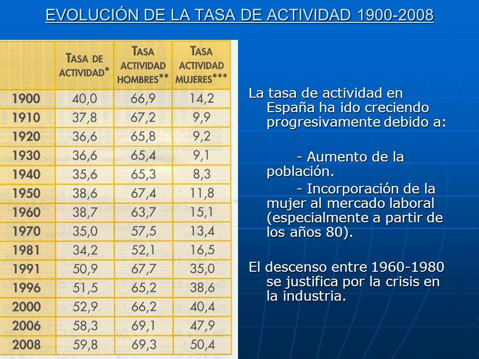 EVOLUCIÓN DE LA TASA DE ACTIVIDAD 1900-2008