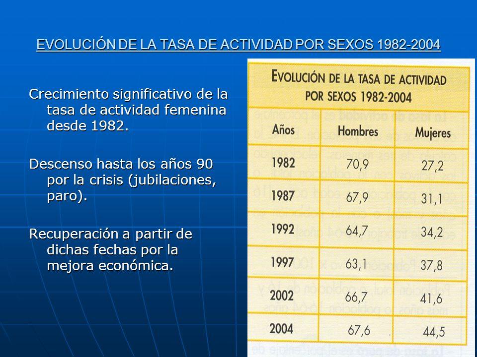 EVOLUCIÓN DE LA TASA DE ACTIVIDAD POR SEXOS 1982-2004