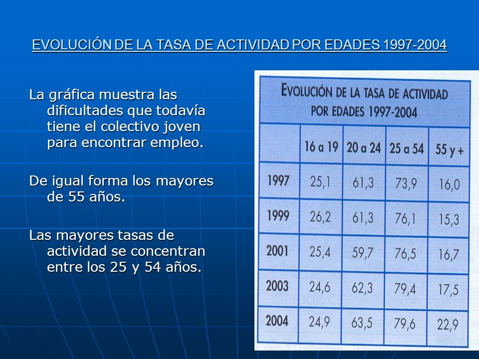 EVOLUCIÓN DE LA TASA DE ACTIVIDAD POR EDADES 1997-2004