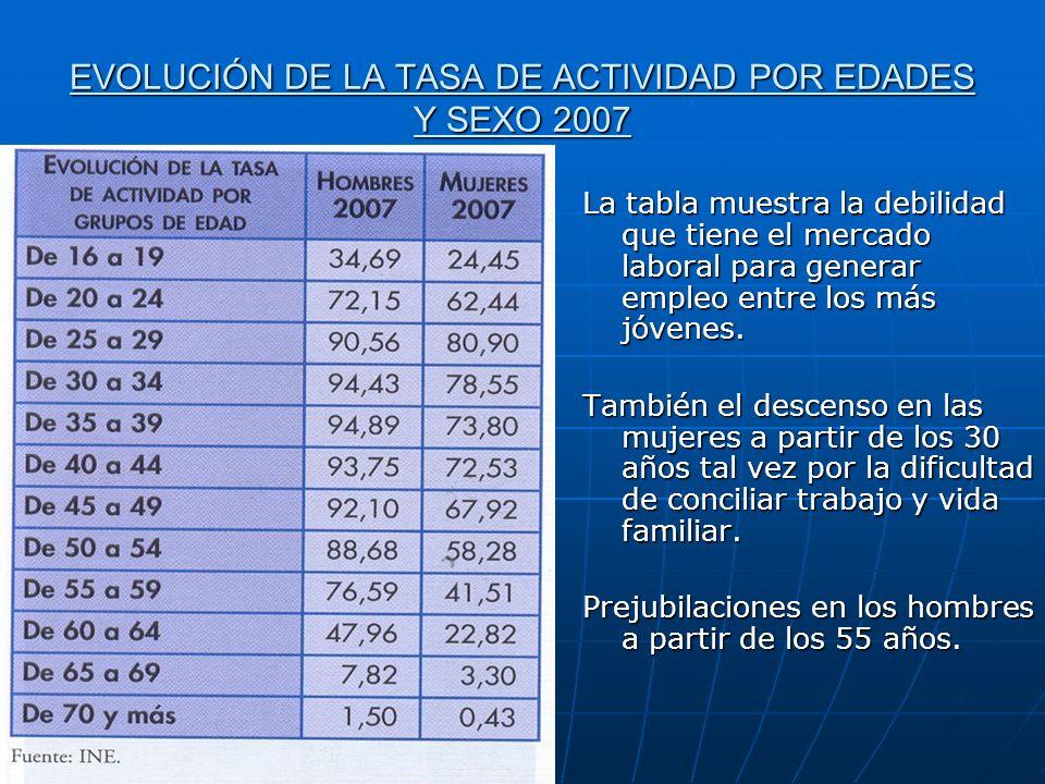 EVOLUCIÓN DE LA TASA DE ACTIVIDAD POR EDADES Y SEXO 2007