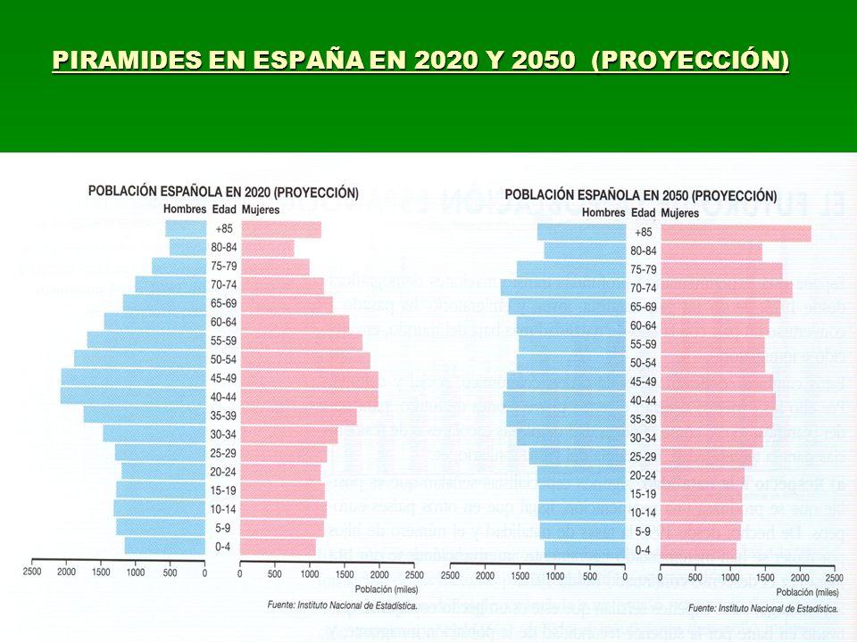 PIRAMIDES EN ESPAÑA EN 2020 Y 2050 (PROYECCIÓN)
