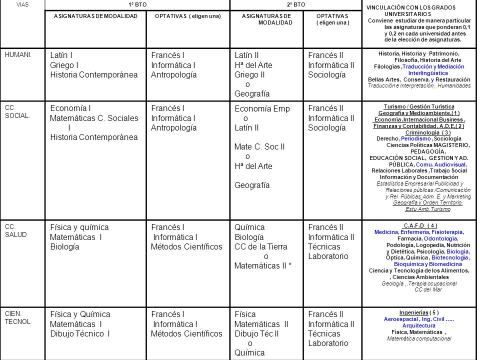 Historia Contemporánea Francés I Informática I Antropología Latín II