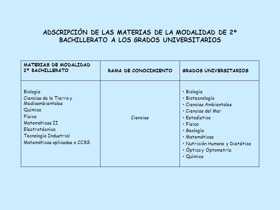 ADSCRIPCIÓN DE LAS MATERIAS DE LA MODALIDAD DE 2º BACHILLERATO A LOS GRADOS UNIVERSITARIOS