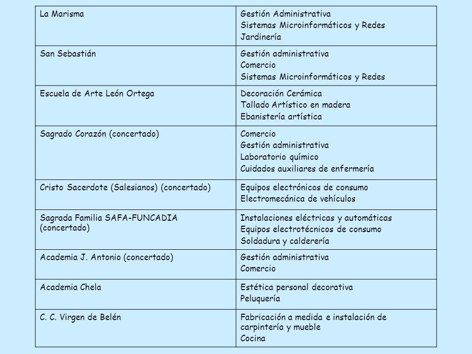 La Marisma Gestión Administrativa. Sistemas Microinformáticos y Redes. Jardinería. San Sebastián.