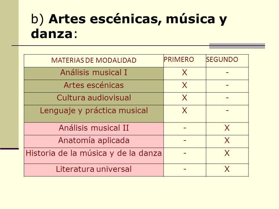 b) Artes escénicas, música y danza: