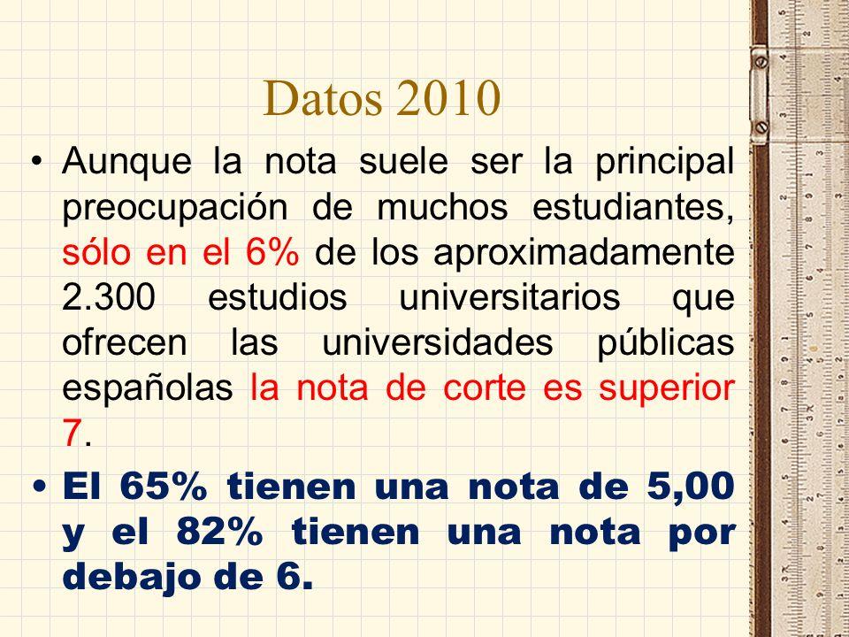 Datos 2010