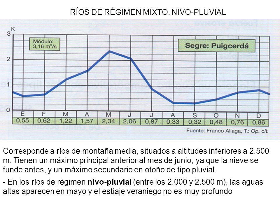 RÍOS DE RÉGIMEN MIXTO. NIVO-PLUVIAL
