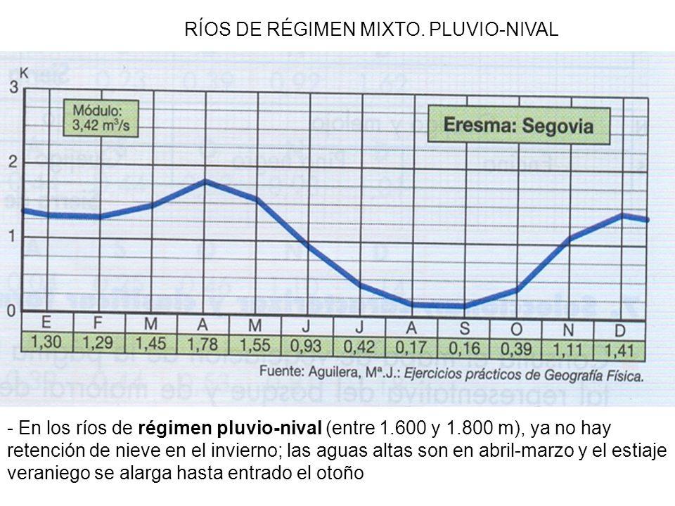 RÍOS DE RÉGIMEN MIXTO. PLUVIO-NIVAL